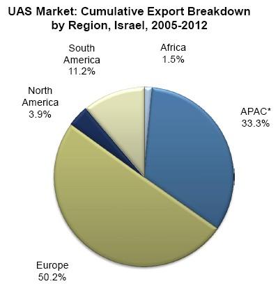 Frost & Sullivan Report on Israel's UAS Exports – UAS VISION