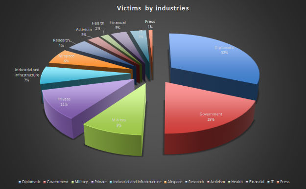 red star victim breakdown