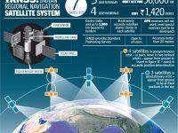 לווייני IRNSS