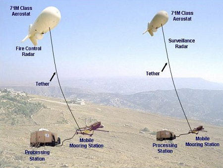Italian Army Is Evaluating A Tethered Hovering Platform