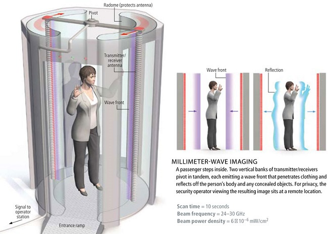 US: the Federal Bureau of Prisons introduces Millimeter Wave ...